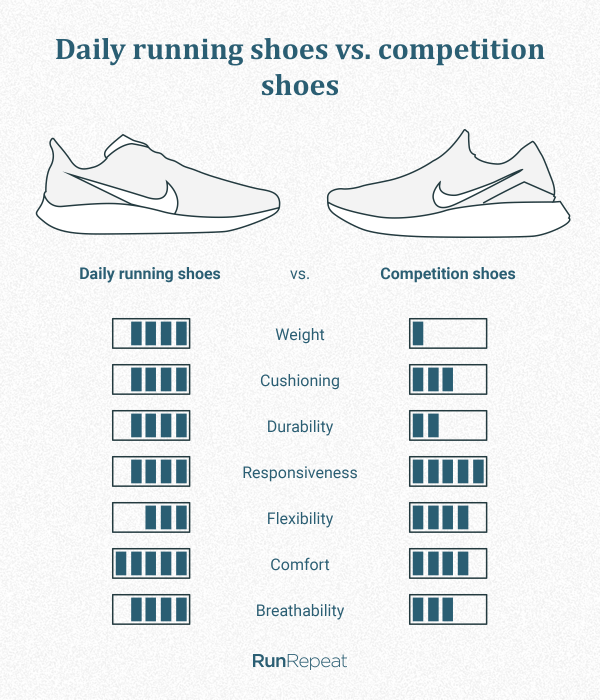 Daily running shoes vs. competition.png