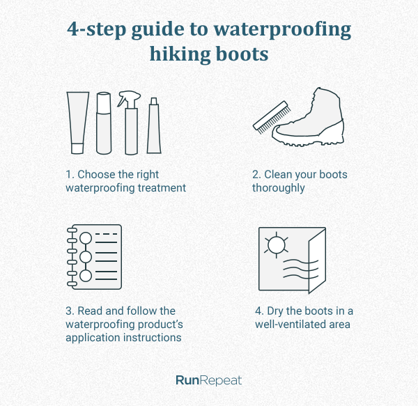 4-step guide to waterproofing hiking boots.png