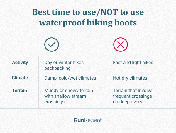 Best time to use_NOT to use waterproof hiking boots.png