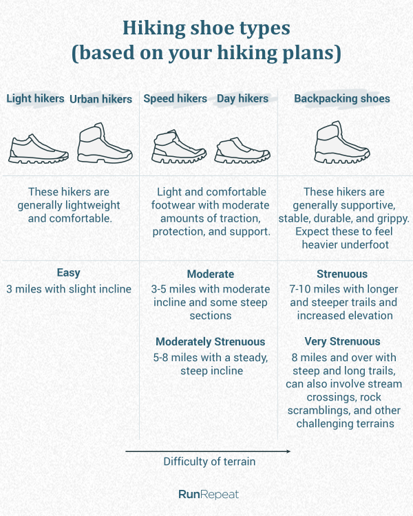Hiking shoe types - based on your hiking plans.png