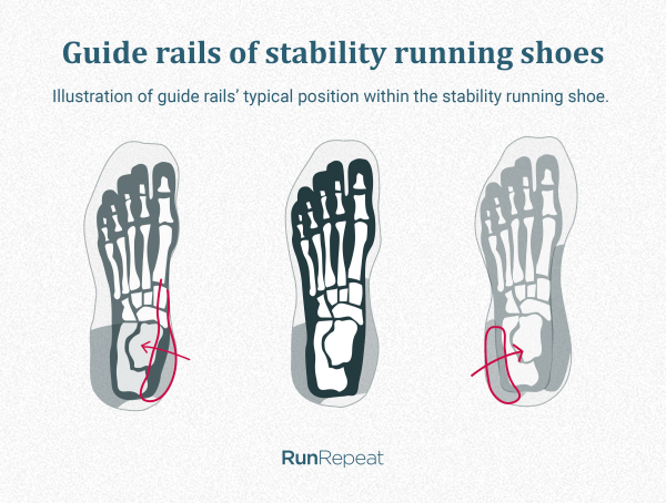 Guide rails of stability running shoes.png