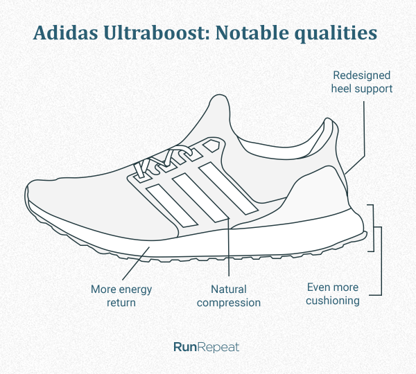 Adidas Ultraboost Notable qualities.png