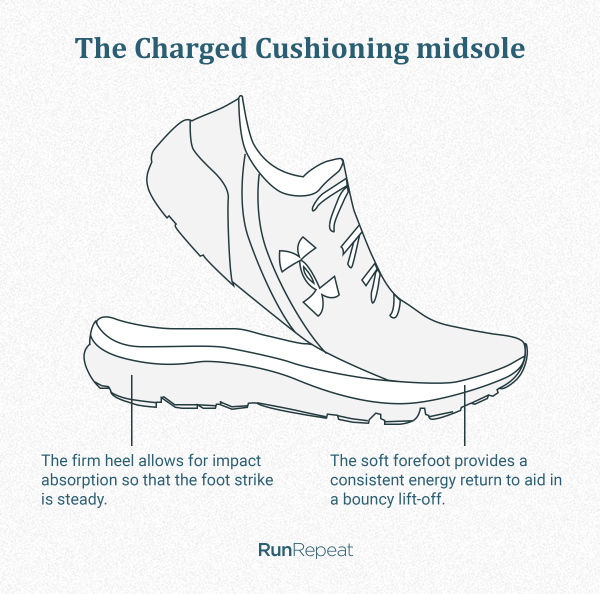 The Charged Cushioning midsole.png