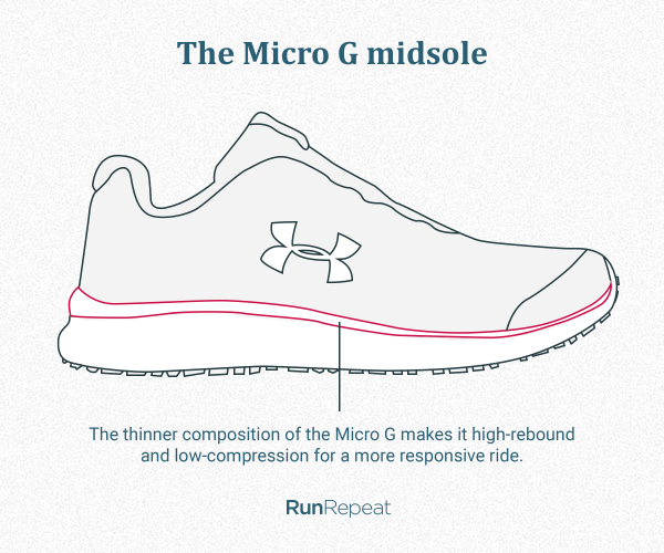 The Micro G midsole.png