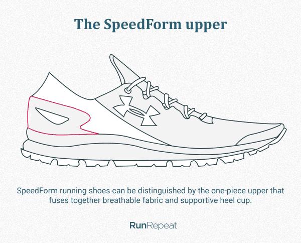 The SpeedForm upper.png