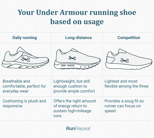 Under armour shoe based on usage.png
