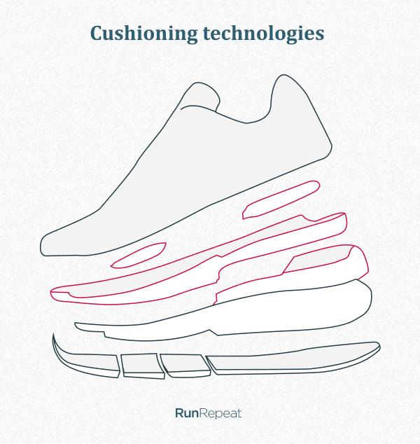 cushioning-technologies.png
