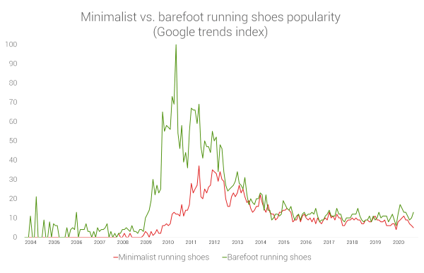 minimalist-vs-barefoot-running-shoes-google-trends.png
