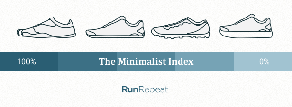 the-minimalist-index.png