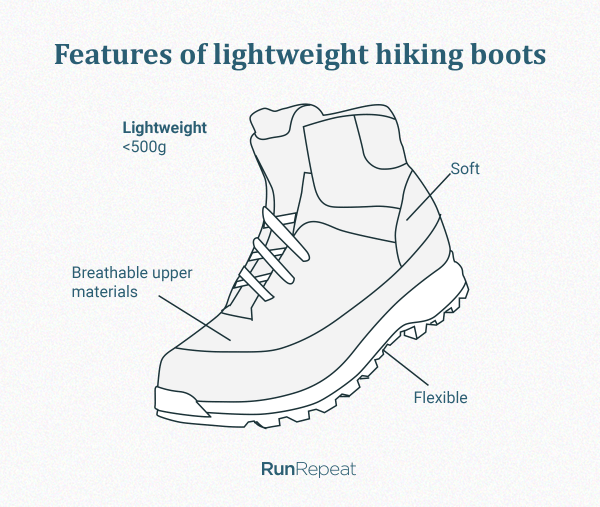 Features-of-lightweight-hiking-boots.png