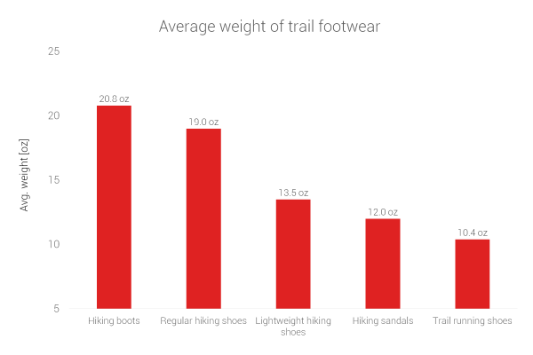 average-weight-all-trail-footwear.png