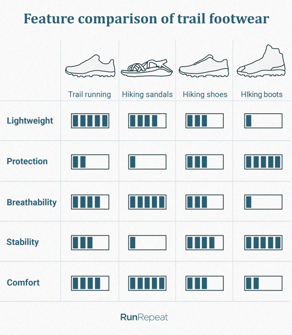 Feature-comparison-of-trail-footwear.png