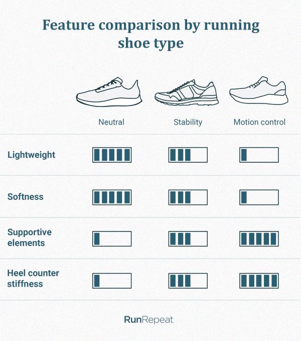 Feature-comparison-neutral-vs-stability-vs-motion-control-shoes.png