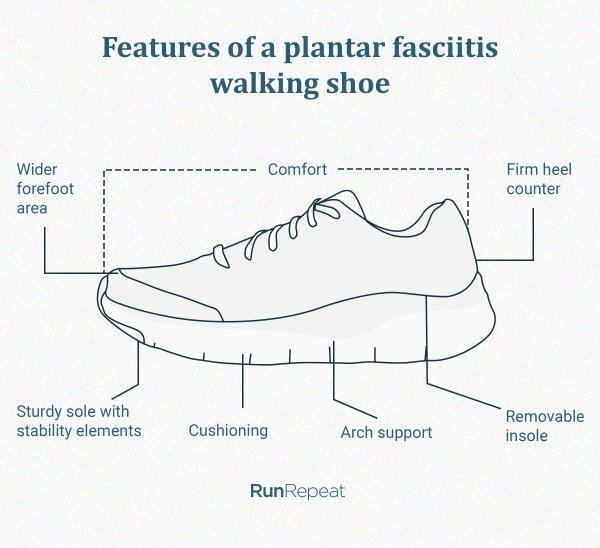Features-of-plantar-fasciitis-walking-shoes.png