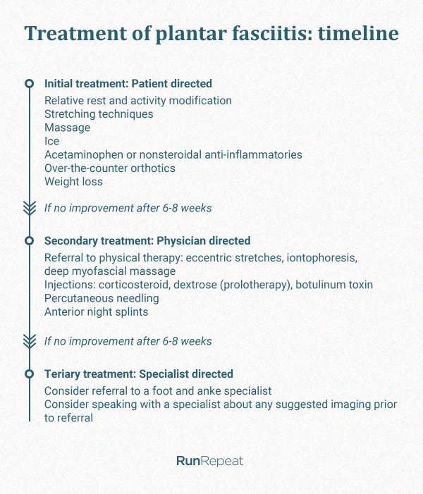 Treatment-for-plantar-fasciitis-timeline.png