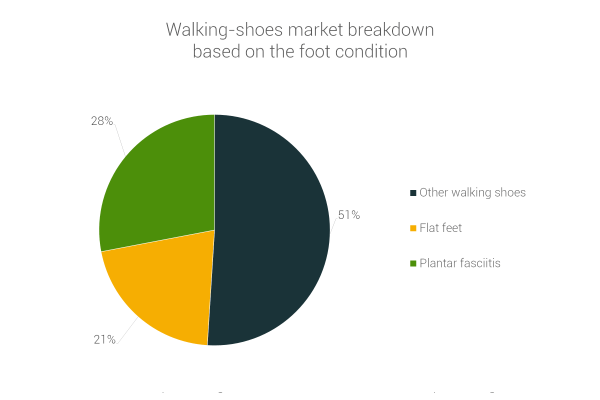 walking-shoes-market-breakdown-flat-feet-plantar-fasciitis-other.png