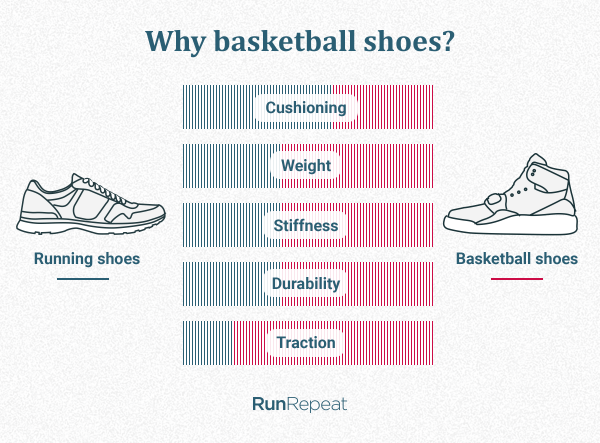 Why basketball shoes_(hi).png