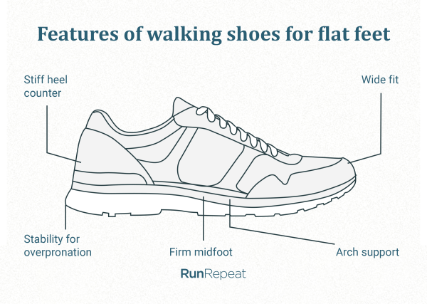 Features-of-walking-shoes-for-flat-feet.png