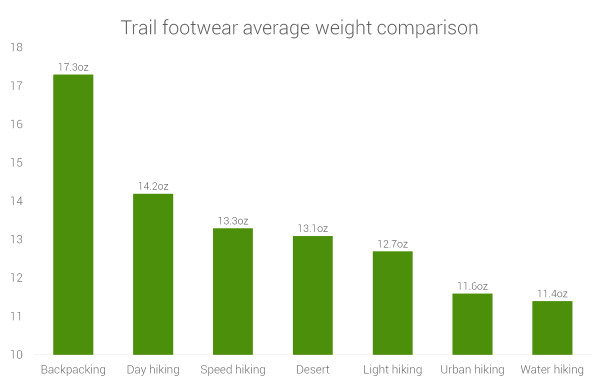 backpacking-dayhiking-speed-water-trail-weight-comparison.png