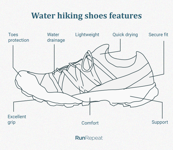 Water-hiking-shoes-features.png
