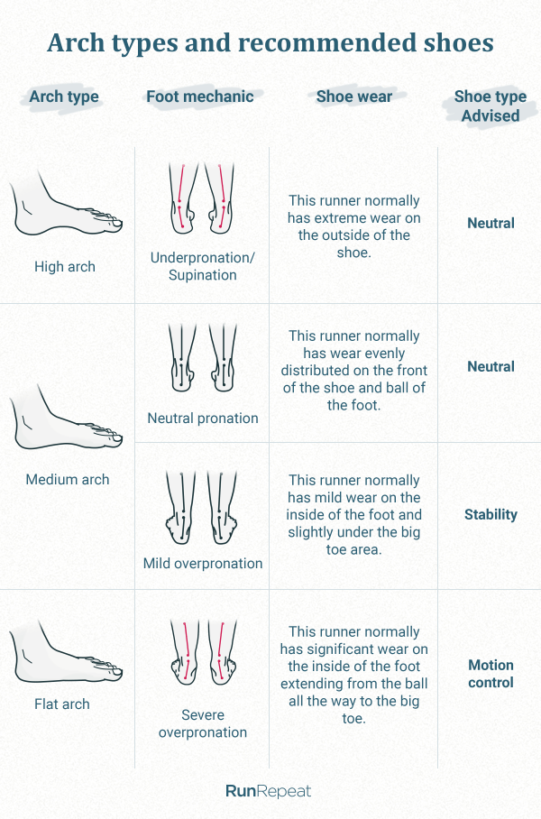 Arch types and recommended shoes.png