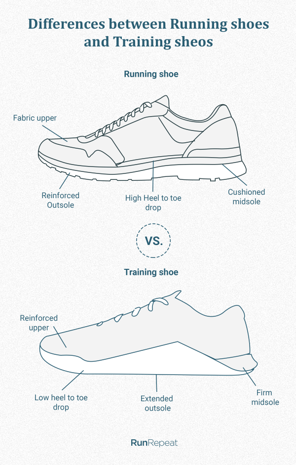 Differences between running and training shoes.png