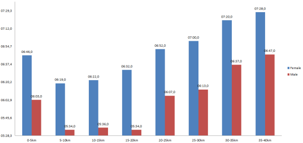 analysis_2_-_5_km_split_graph