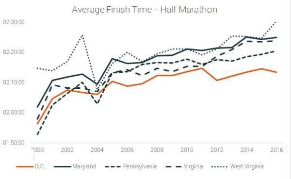 average finish time half marathon DC