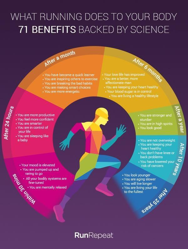 74 Benefits of Running Backed by Science