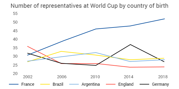 Most World Cup Talent Are Born in France (Data Analysis)