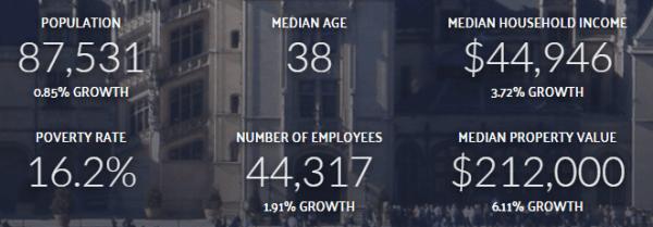 asheville-stats