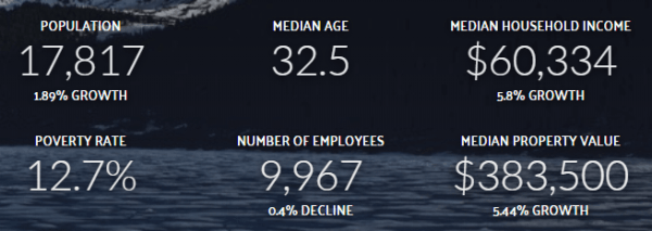 durango-stats