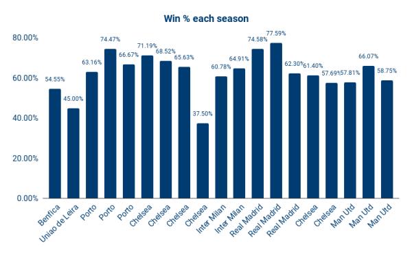 95 Games: Jose Mourinho's Shelf Life [Data Analysis]