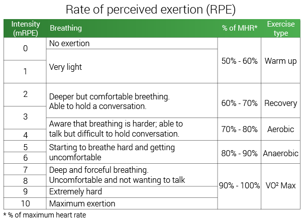 rate-of-percieved-exertion