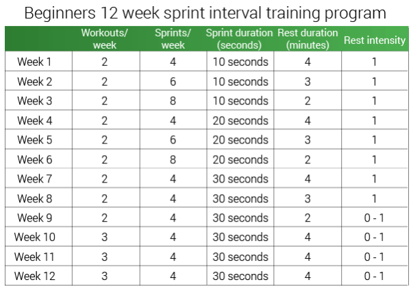 sprint-interval-training-for-beginners