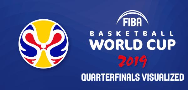 FIBA WC 2019 Quarterfinals - Visualized