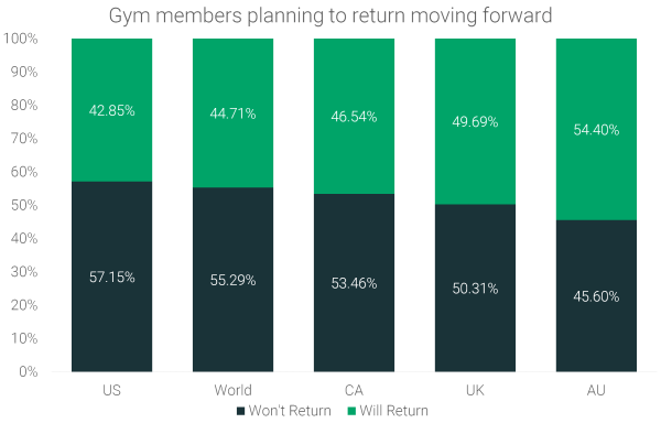 Gym-member-planning-to-return-moving-forward