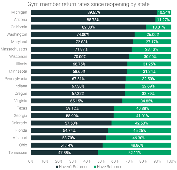 gym-member-return-rates-by-states
