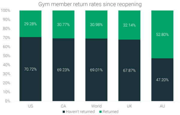 Gym-Members-return-rates-since-reopening