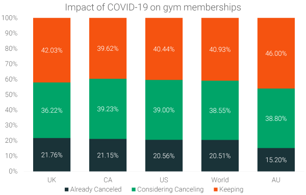 impact-of-covid-on-gym-membership-cancellations