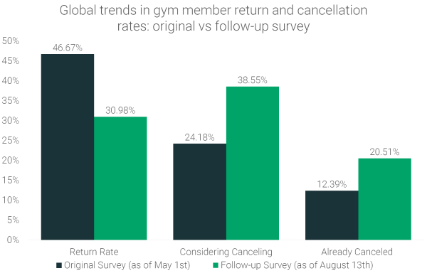 trends-in-gym-member-return-rates-and-membership-cancellations