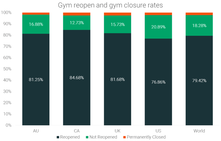 A Fifth of Gyms Are Still Closed [6,812 Member Survey]