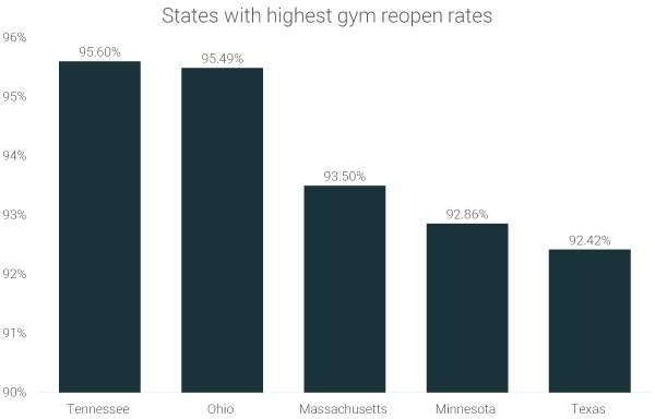 gym-reopen-rates-by-state