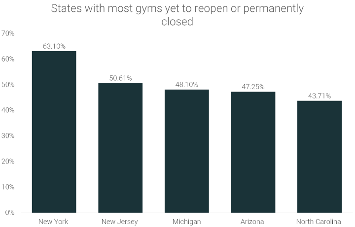 gyms-yet-to-reopen-or-permanently-closed-by-state