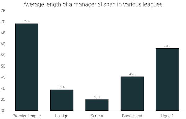 Premier League is the Safest Among Top European Leagues for Managers [Study]