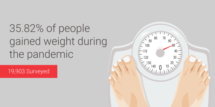 Quarantine Weight Gain: 35.82% Gained Weight During Pandemic [19,903 Person Study]