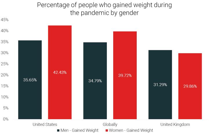 quarantine15-pandemic-weight-gain-men-vs-women