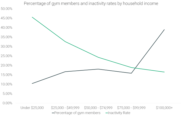 gym-members-and-inactivity-rates-by-household-income