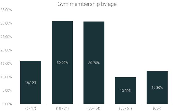 gym-membership-by-age