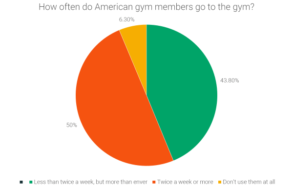 how-often-do-american-gym-members-go-to-the-gym-each-year-2